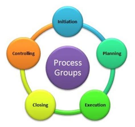 Thesis on project planning and management